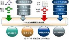 PDM与ERP集成分析