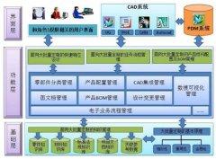 产品数据管理(PDM)与制造业企业信息化管理