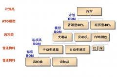 PDM中产品配置管理的研究