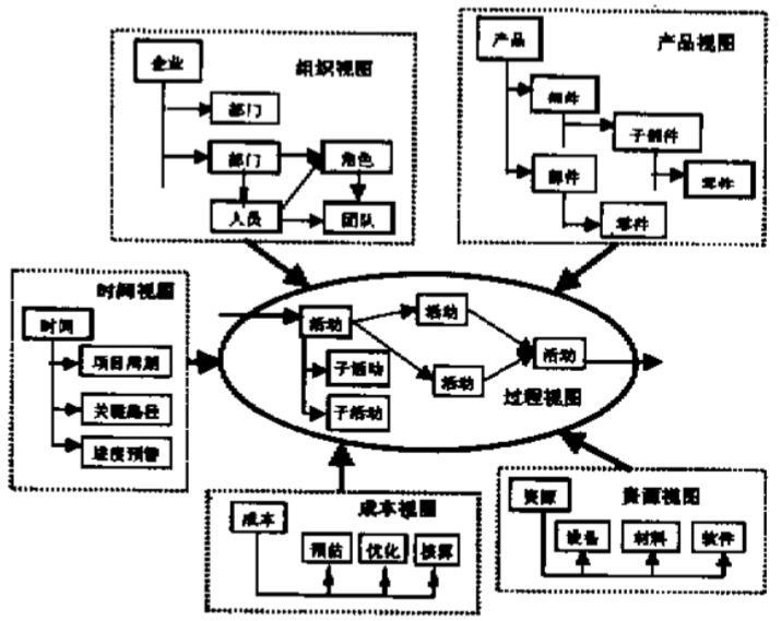 一般的pdm软件系统都能根据产品数据(产品结构树)来获取到