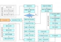 pdm产品设计项目过程管理的研究与实现