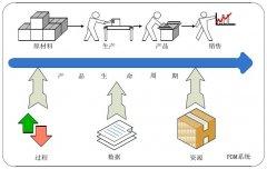 产品数据管理(PDM)在企业中的应用