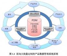 产品数据管理(PDM)技术管中窥豹