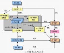 工作流管理技术支持下的PLM系统