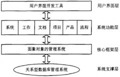 PDM主要功能与并行工程