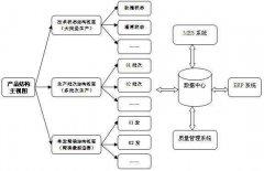 产品数据管理中的产品结构树的设计方法