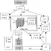 产品数据管理PDM中工作流引擎技术设计