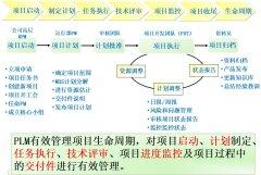 项目管理系统的体系结构