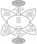 企业的信息化技术和模块化设计