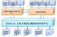 单件小批量企业PDM系统的实施