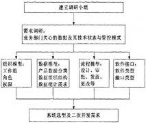 PDM系统需求分析
