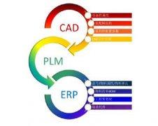 PLM的制造过程管理系统