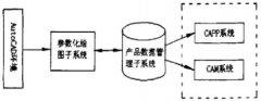 CAD系统中的PDM技术
