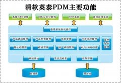 PDM软件中的关键技术