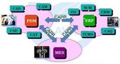 PDM/CAPP/ERP系统产品数据集成方案