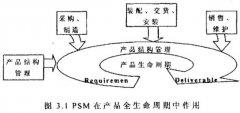 PLM系统产品结构与配置管理