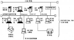 CAx/PDM/ERP集成的技术分析