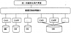 PDM的CAD/CAPP集成系统设计