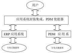 PDM信息集成的集成方案
