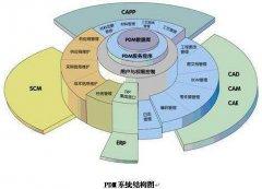 面向模具产品开发的PLM系统的应用