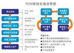 基于PLM的集成产品开发流程实现