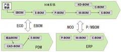 PLM系统集成的扩展与功能的再利用