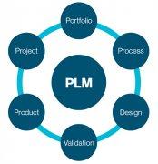 产品生命周期管理(PLM)技术研究