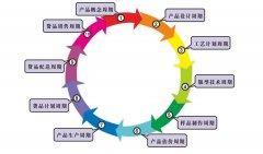 服装企业PLM信息化整体解决方案