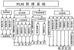 PLM的设计与开发