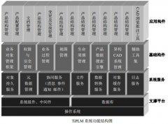 基于多组件代理的分布式PLM系统模型研究