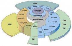 PLM产品个性化定制研发及配置管理应用