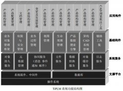 PLM 系统体系结构及元模型