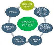 PLM系统的主要功能