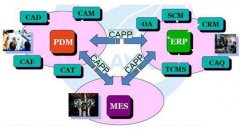 CAPP与PDM的3种集成方式比较
