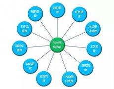 PLM在汽车行业中的应用