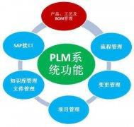PLM集成产品模型分析与表达