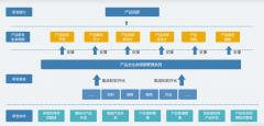PLM需求流动链结构功能模型