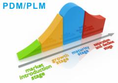 PLM产品全生命周期管理