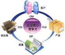 PLM数字化制造是什么