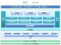 PLM系统与CAD/CAM、ERP、 SCM、 CRM应用系统的集成模