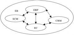 汽车企业MES系统解决方案