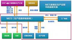 MES在流程和离散制造企业的差别