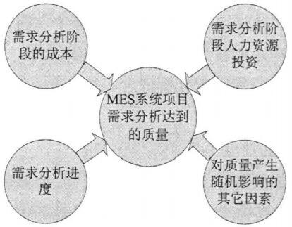 需求分析阶段对质量产生影响的因素分析图