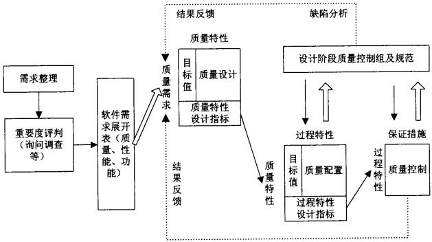 基于用户需求的QFD思想的质量控制模型