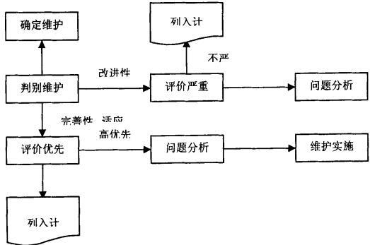 MES系统维护工作流程图
