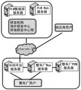 PLM解决产品研发协同方案