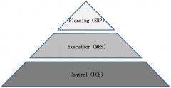 MES与炼化企业信息集成和生产优化方案