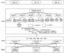 模具图纸PLM信息管理