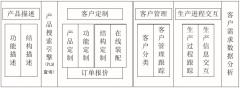 PLM产品个性化定制研发及配置管理