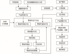 PLM系统多品种小批量产品的生命周期管理